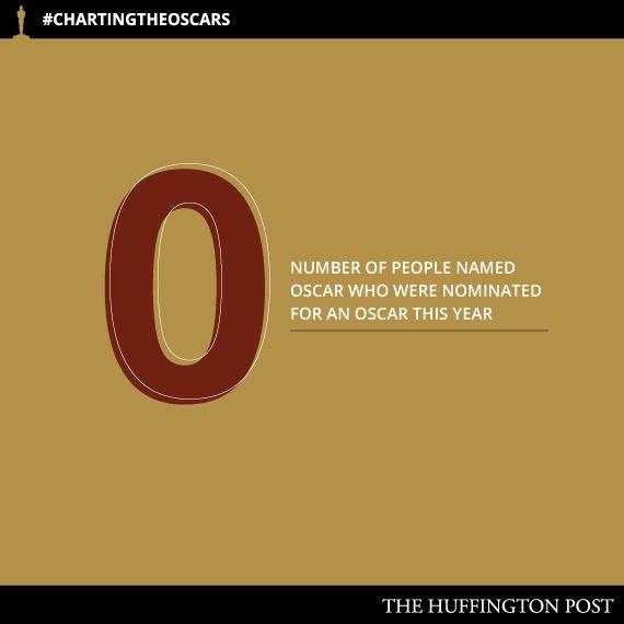 Oscars-Charts18
