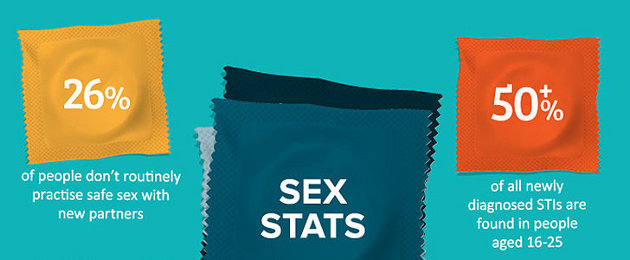 Had Unprotected Sex? Here's the First Thing You Need to Do